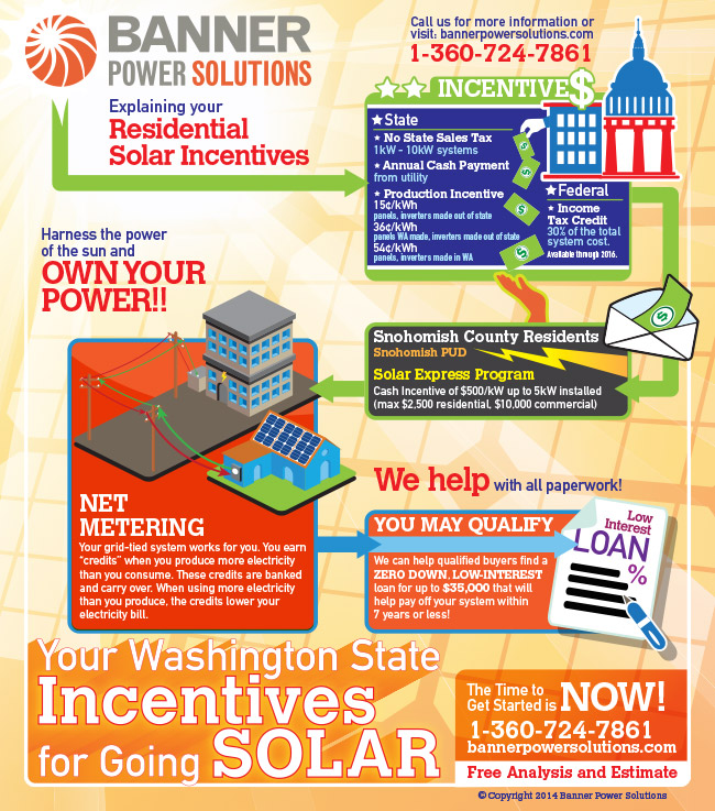 Banner Power Solutions Infographic