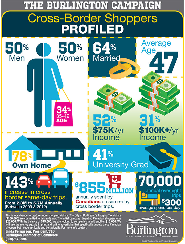 City of Burlington Shopping Infographic