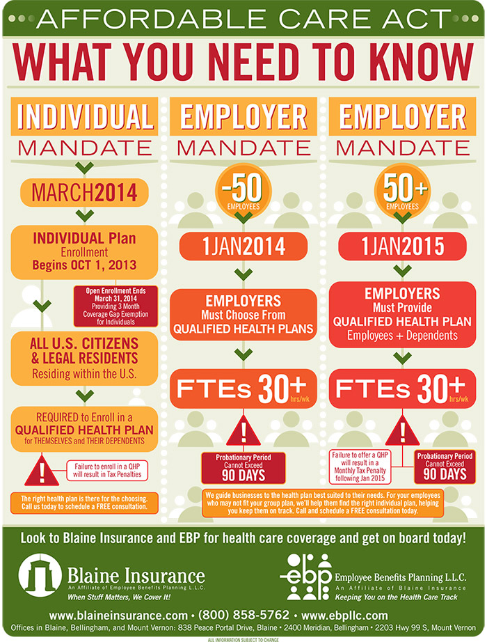 Employee Benefits Planning Infographic for The Affordable Care Act