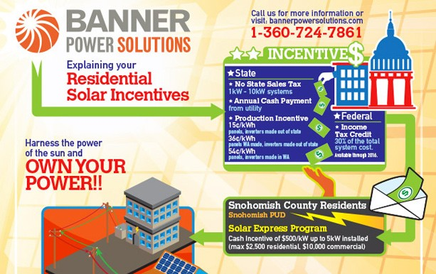 Banner Power Solutions Infographic Explaining Residential Solar Incentives