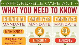 Employee Benefits Planning Infographic of the Affordable Care Act