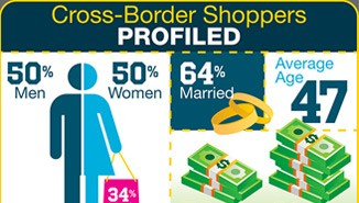 City of Burlington Infographic Profiling Cross-Border Shoppers